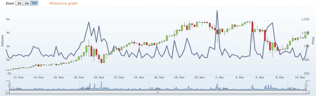 Bitcoin trade value
