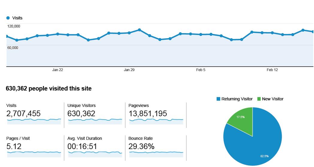 Google analytics za sajt Vijesti.me za prethodnih mjesec dana