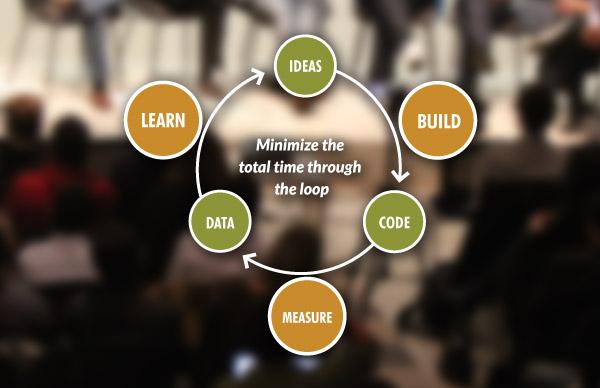 lean metodologija