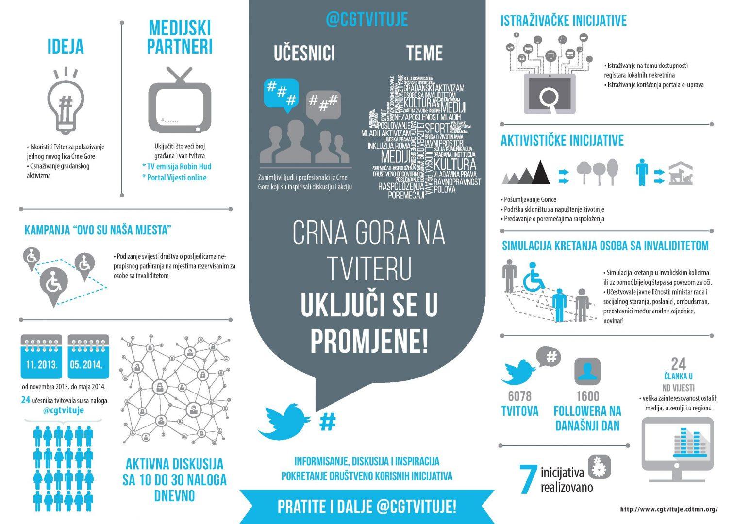 CG twituje infografik mne-page-001