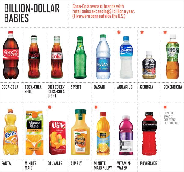 coca-cola-billion-brands