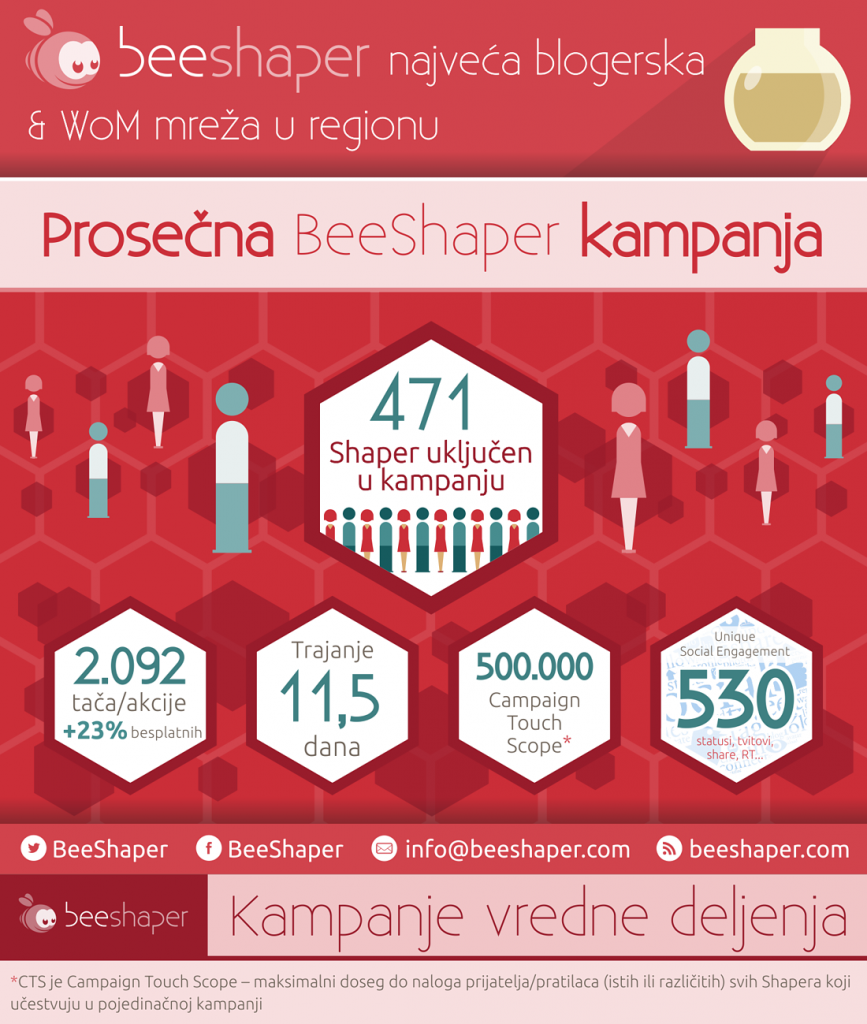10k Shapera - Proseƒna BeeShaper kampanja