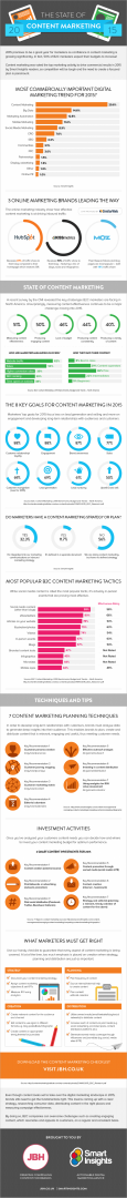 Infographic-Content-Marketing-2015