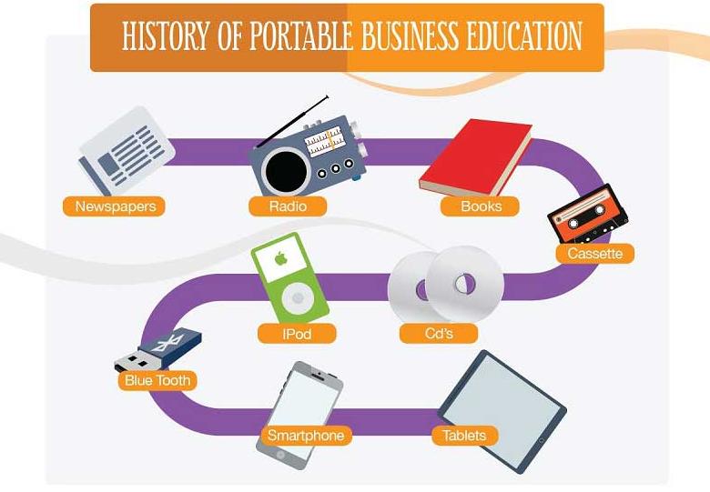 portable business education