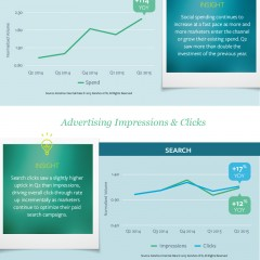 Infografik: Veliki porast ulaganja u digitalno oglašavanje u drugom kvartalu 2015.