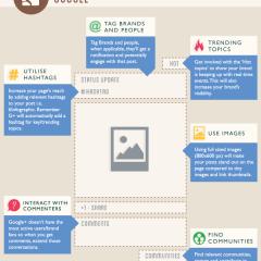 Infografik: Kako izgleda perfektna objava na društvenim mrežama?