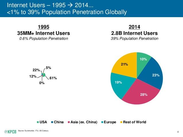 2015-internet-trends-report-4-638
