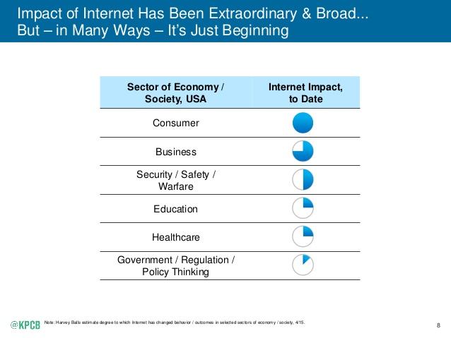 2015-internet-trends-report-8-638