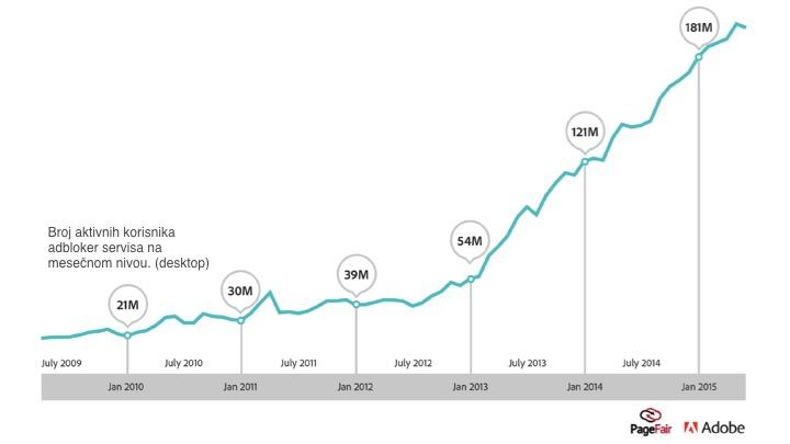 Broj korisnika adbloker servisa na mesecnom nivou