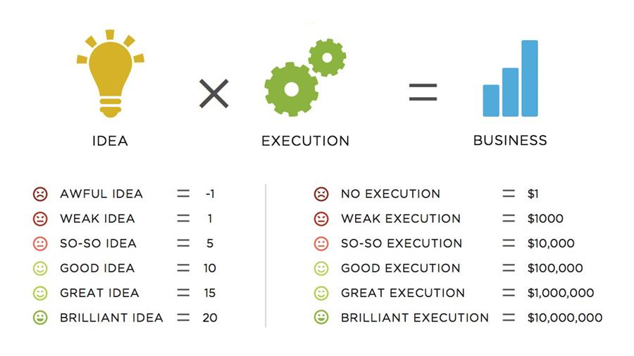idea-vs-execution