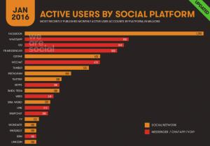 Najpopularnije društvene mreže na svijetu