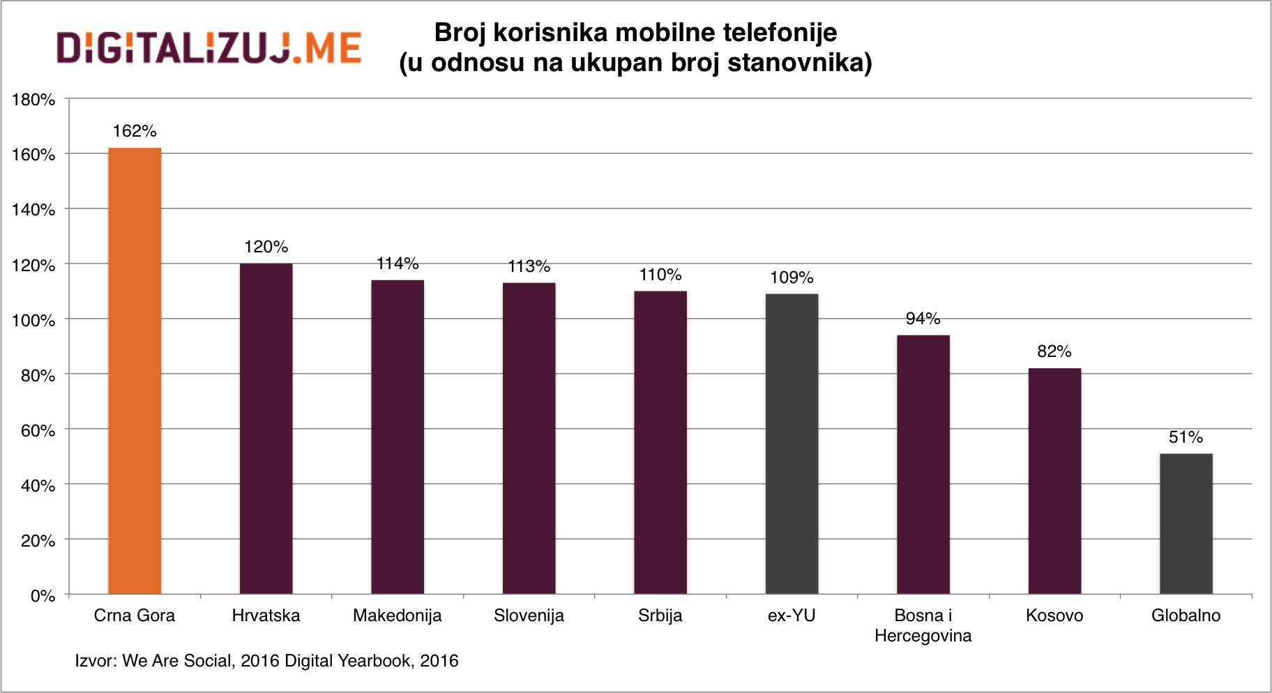 Broj korisnika mobilne telefonije na ex-YU prostoru - 2016