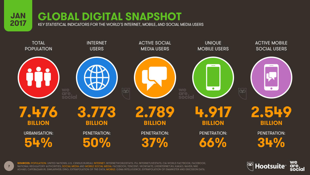 global-digital-snapshot-2017