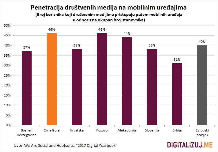 penetracija-drustvenih-medija-na-mobilnim-uredjajima-2017