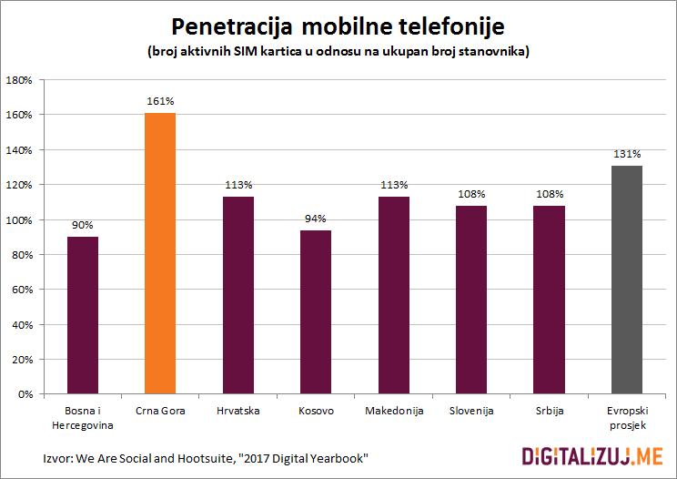 penetracija-mobilne-telefonije-2017