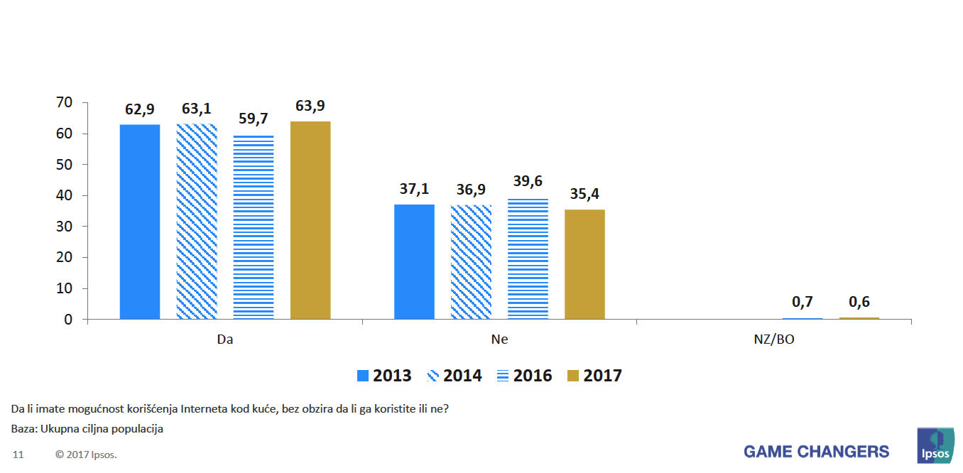 Ispos istraživanje - Koji procenat populacije Crne Gore ima pristup internetu