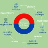 Prijavite se za Globalni preduzetnički samit (GES) i iskoristite priliku za učenje, partnerstva i investicije