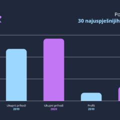ICT Cortex analizirao rezultate poslovanja 30 najuspješnijih IT kompanija u Crnoj Gori